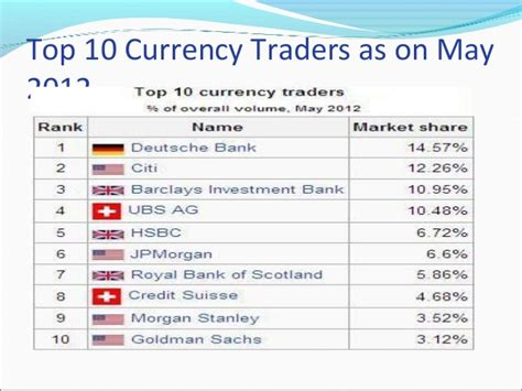 best currency trading global foreign exchange 1