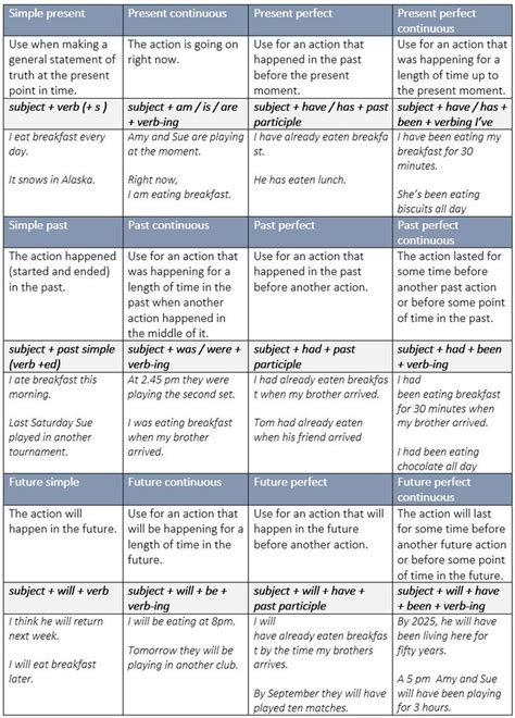 25+ Best Ideas About Tenses Grammar On Pinterest  Tenses English, English Grammar And English Time