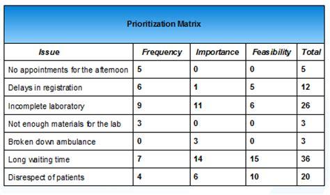 project prioritization criteria template cso news managing quality with a prioritization matrix