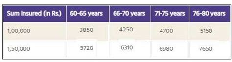 Senior citizen health plan by united india insurance: Top 6 Best Health Insurance Plans for Senior Citizens or Elderly Parents in India in 2019