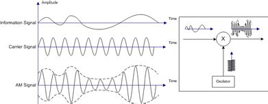 What The Usage Amplitude Modulation Frequency