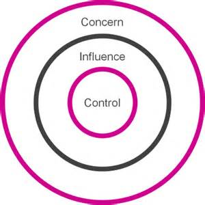 engagment cards circles of influence do you want your team flexing their 39 s