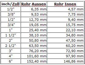 Umrechnungstabelle Zentimeter inch/zoll   Wie Gross   Wie