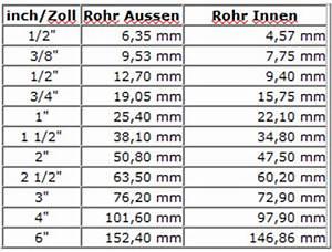 Cm In Zoll Berechnen : umrechnungstabelle zentimeter inch zoll wie gross wie ~ Themetempest.com Abrechnung