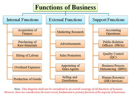 Business Support Functions