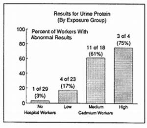 Normal Urine Test Results Chart Cdc Cadmium Recovery Workers Cadmium Niosh Study Summary