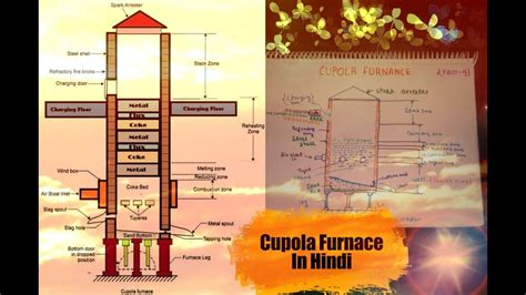 cupola furnace construction and working 9 cupola furnance in construction working
