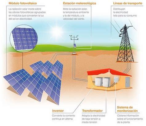 Lade A Energia Solare Da Interno - energia solar fotovoltaica aprende facil