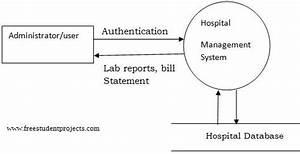 System Analysis Design Hospital Management System