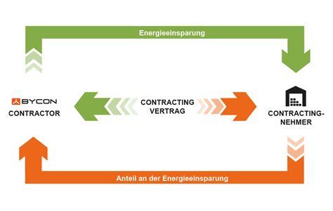 Gebaeudetechnische Modernisierung Mit Contracting by Einspar Contracting Wir Investieren In Ihre Energieeffizienz
