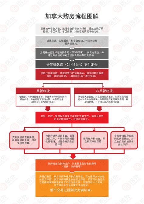 金沙娱乐澳门官网海外置业系列——加拿大买房百科|金沙娱乐 ...