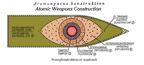 desenho de arma nuclear wikipedia  enciclopedia livre