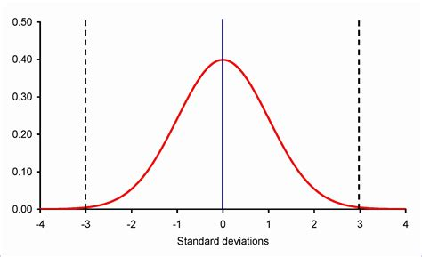 bell curve excel 2010 template 5 bell curve excel 2010 template exceltemplates exceltemplates