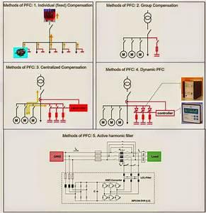 Power Factor Correction Methods