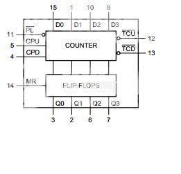 Ttl Presettable Bit Binary Down Counter Dip