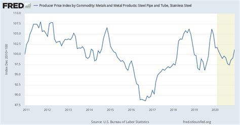 producer price index  commodity  metals  metal
