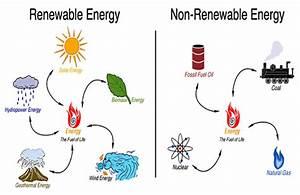 Renewable Vs Non-Renewable Energy