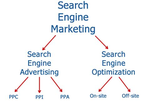 seo sem digital marketing what s the relationship between sem ppc and seo