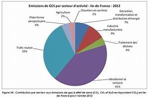 émissions De Co2 En France : la pollution de l air en le de france hors particules ~ Medecine-chirurgie-esthetiques.com Avis de Voitures