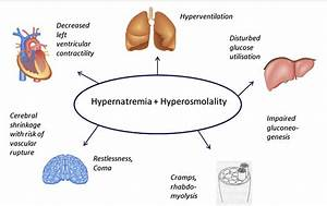 Figure 1 From Hypernatremia In Critically Ill Patients