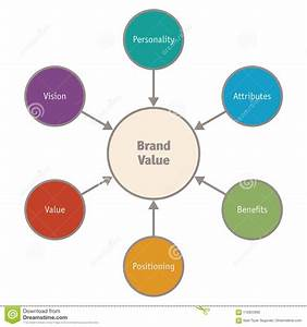 Diagram Of Components Of Brand Value