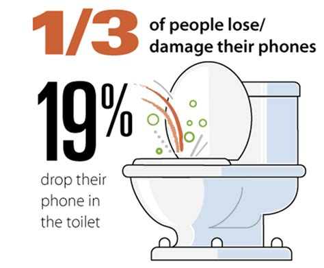 Drop Phone Meme - more reasons for smartphone growth on the move