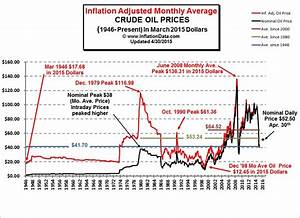 Cost Of Living Index Chart Inflation Adjusted Oil Prices Chart