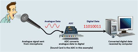 IGCSE ICT - Analogue and Digital Data