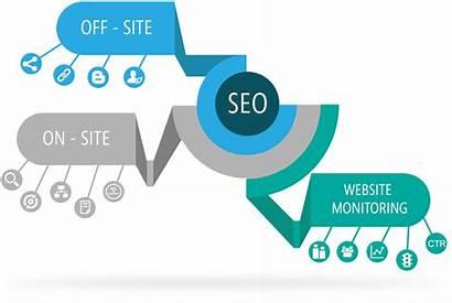 Seo Services Engine Google Marketing Optimisation Geforce