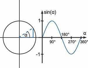 Nullstellen Berechnen Sinus : trigonometrie winkelfunktion am einheitskreis online erkl rt ~ Themetempest.com Abrechnung