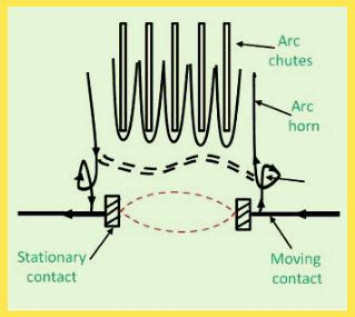 air circuit breaker working different types of acbs and its applications
