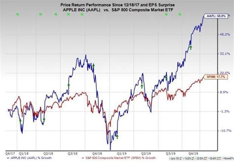 buy soaring apple aapl stock    services growth