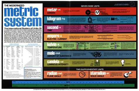 history  measurement systems   chart   modernized metric system page
