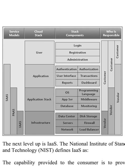 NIST Reference model | Business - Agile DevOps PM etc