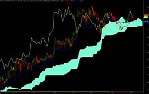 Roc Stock Chart Download Ichimoku Chart Exploration For Amibroker Afl