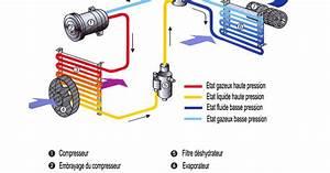 Spécialiste Climatisation Automobile : radiateur schema chauffage climatisation voiture recharge ~ Gottalentnigeria.com Avis de Voitures