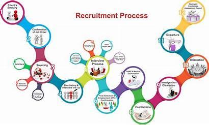 Process Recruitment Chart