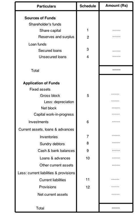 vertical format of balance sheet must balance sheet