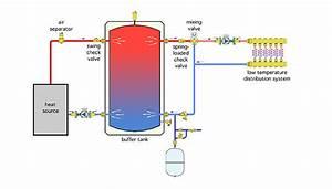 Alternate Methods To Pipe A Buffer Tank