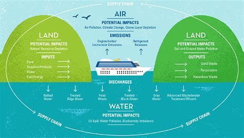Carnival Corporation issues Sustainability Report