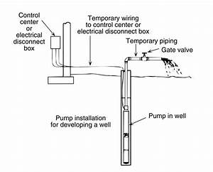 How To Install And Wire A Well Pump