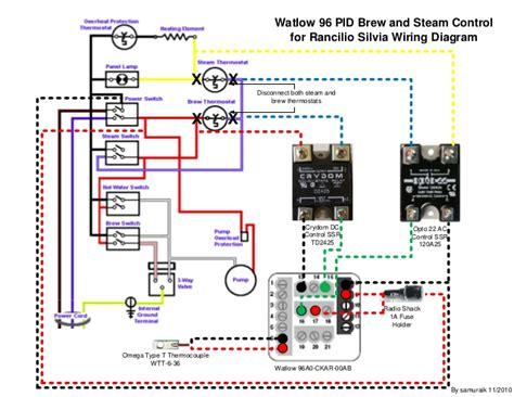 watlow  rancilio silvia brew  steam pid control