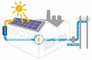 Commercial Solar Power  Pv  Solutions With Solaredge Inverters
