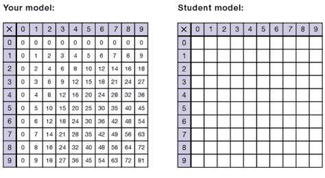 grade  multiplication   digit numbers introducing