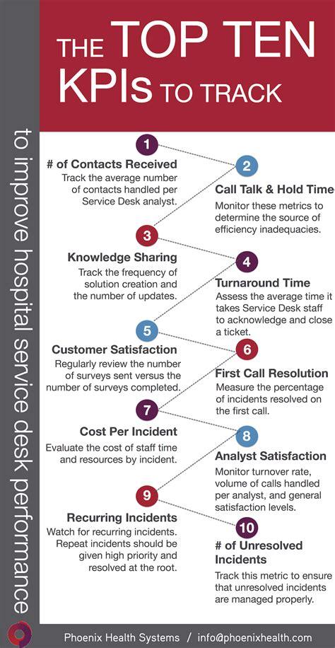 help desk kpi metrics share this infographic top 10 hospital service desk kpis
