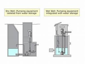 Knowledge Check  Pump Classification