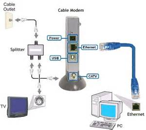 comcast wiring diagrams cable comcast image wiring similiar modem router setup diagram keywords on comcast wiring diagrams cable