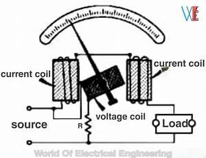 What Is The Wattmeter