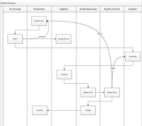swim lane diagram  visio allaboutleancom