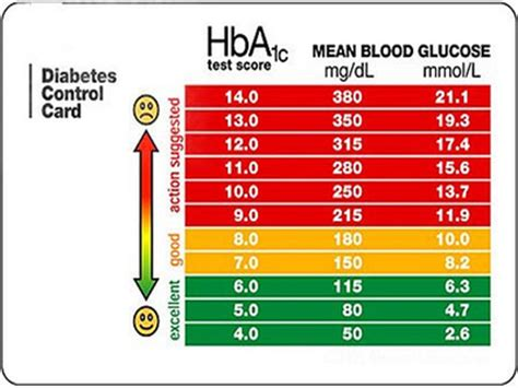 blood glucose levels range  chart diet